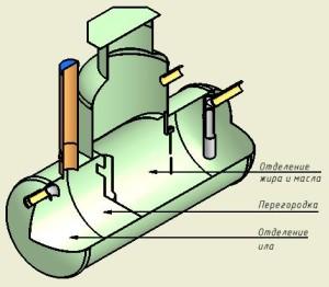 Защита канализационной системы от засоров