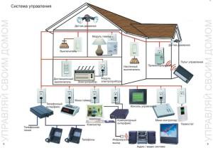 Умный дом – технология будущего