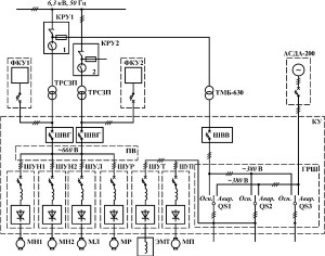 Проект электроснабжения для предприятия